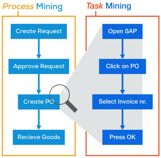 ProcessGold vs Connect Enterprise